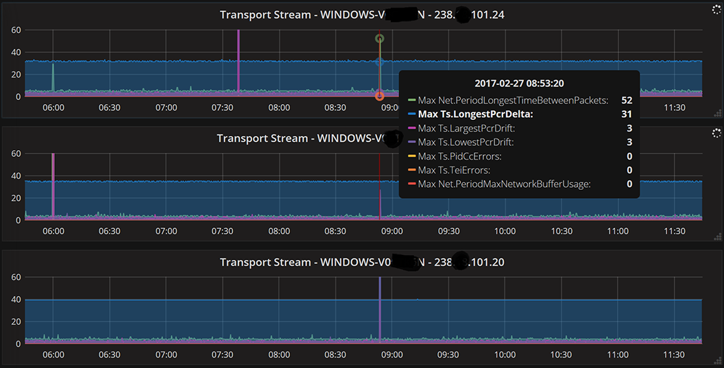 Transport Stream Window