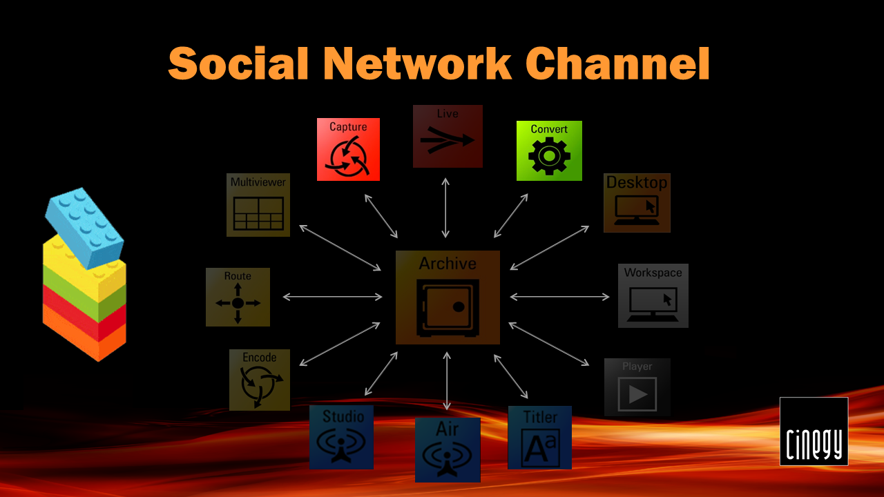 Social network channel