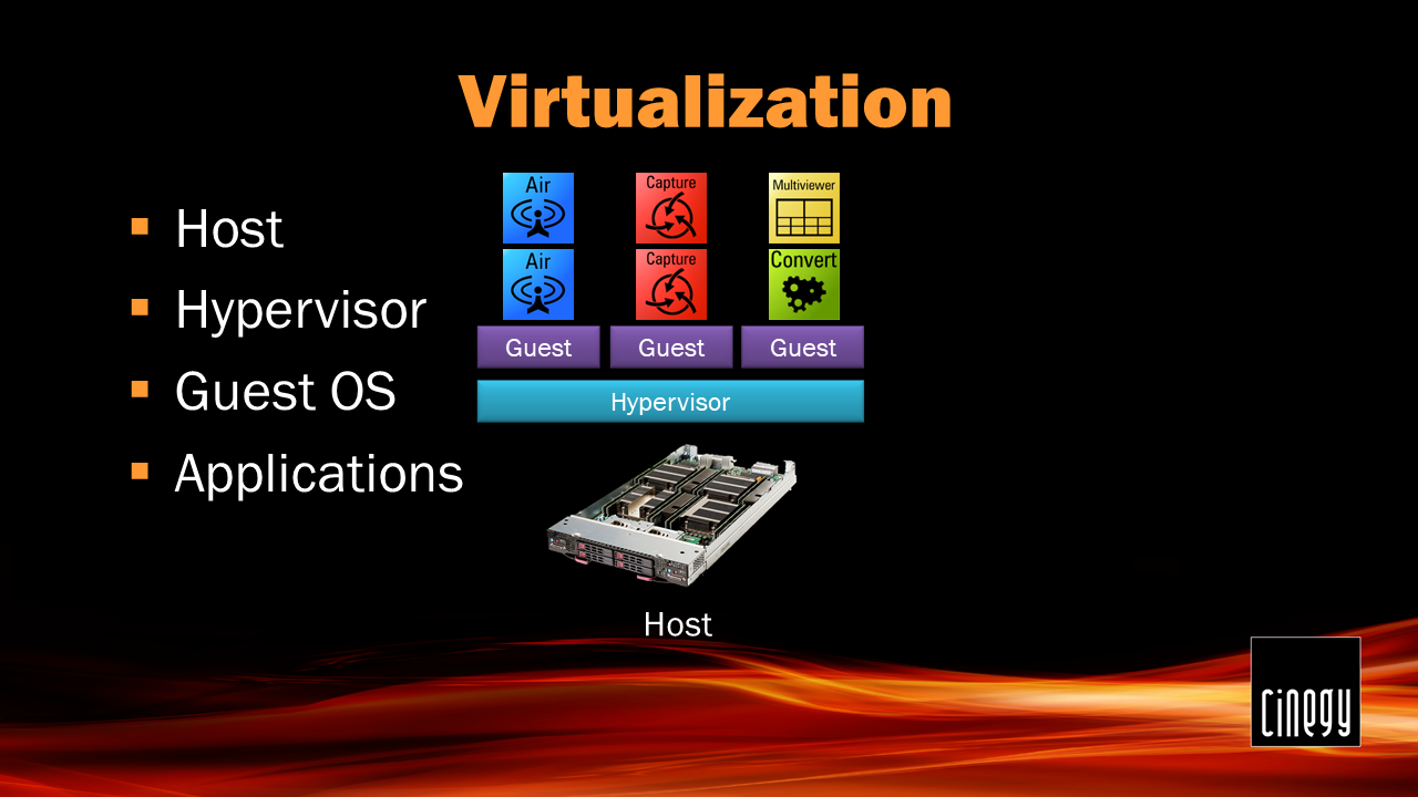 Virtualization23