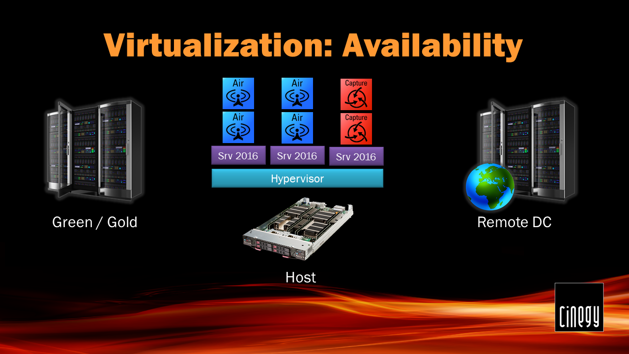 Virtualization_Availability30