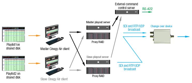 Playout Server