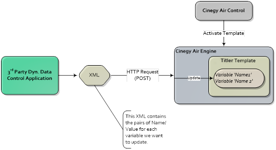 Cinegy Air HTTP API to Control CG Engine – Cinegy Open
