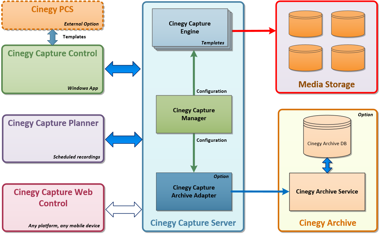 Cinegy Capture structure