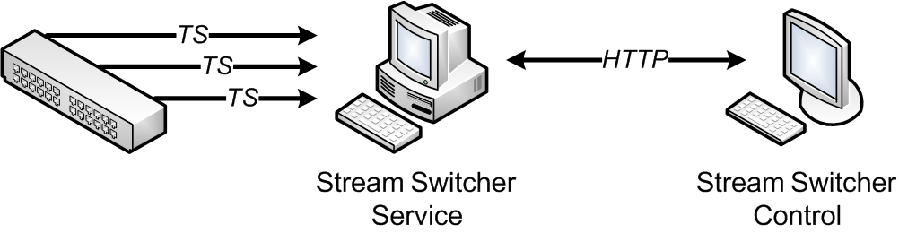StreamSwitcher_components